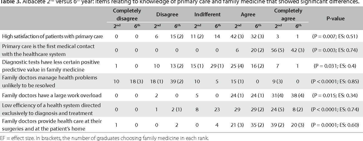 Table 3. Albacete 2nd versus 6th year: items relating to knowledge of primary care and family medicine that showed significant differences.