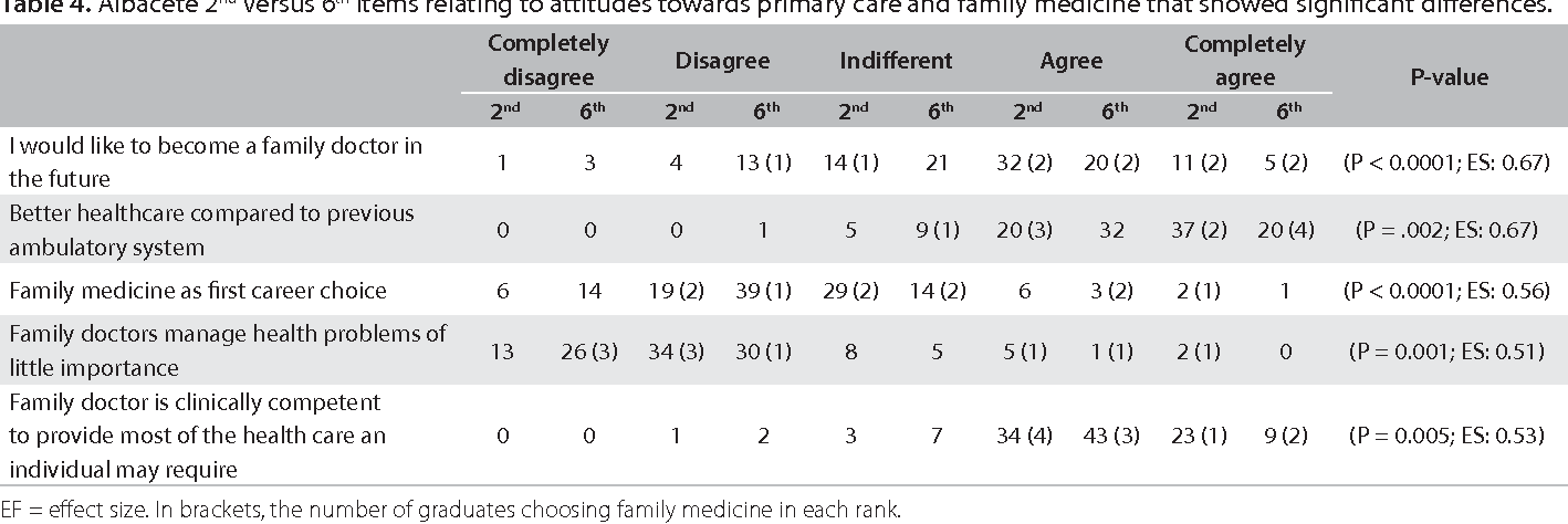Table 4. Albacete 2nd versus 6th items relating to attitudes towards primary care and family medicine that showed significant differences.