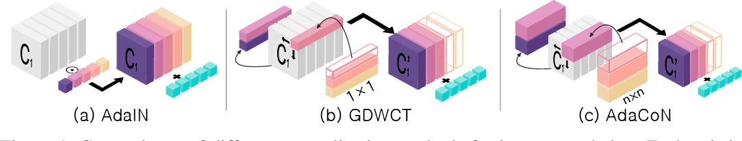 Figure 1 for Unpaired Image Translation via Adaptive Convolution-based Normalization