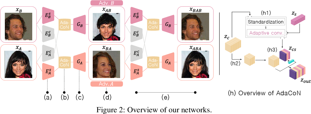 Figure 3 for Unpaired Image Translation via Adaptive Convolution-based Normalization