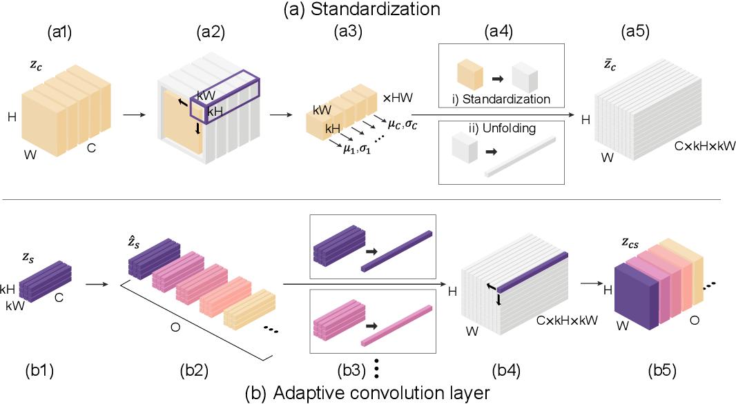 Figure 4 for Unpaired Image Translation via Adaptive Convolution-based Normalization