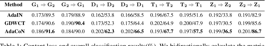 Figure 2 for Unpaired Image Translation via Adaptive Convolution-based Normalization