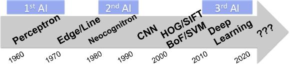 Figure 1 for Collaborative Descriptors: Convolutional Maps for Preprocessing