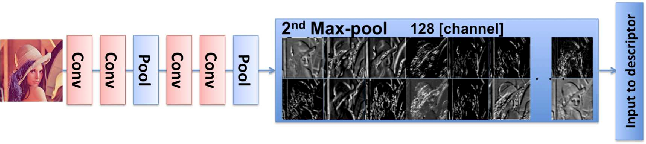Figure 2 for Collaborative Descriptors: Convolutional Maps for Preprocessing