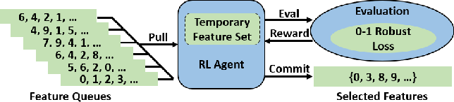 Figure 1 for Robusta: Robust AutoML for Feature Selection via Reinforcement Learning