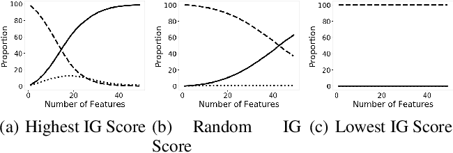 Figure 3 for Robusta: Robust AutoML for Feature Selection via Reinforcement Learning