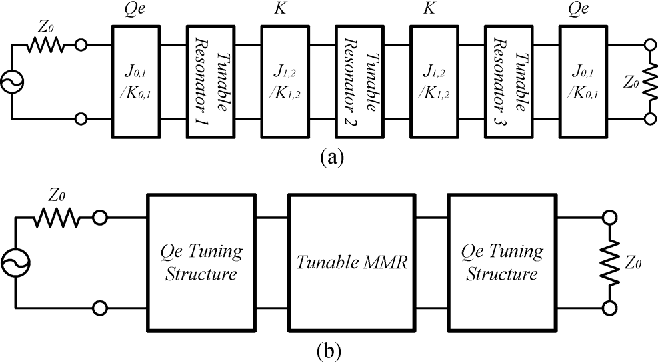 Figure 1 from Tunable Bandpass Filter Design Based on External