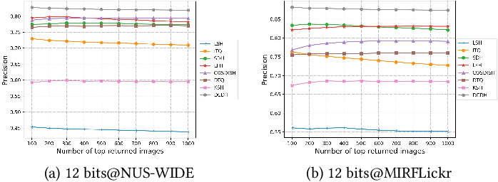 Figure 4 for Deep Collaborative Discrete Hashing with Semantic-Invariant Structure