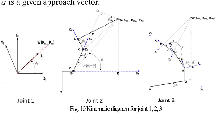 Implementation Of Labview Based Joint Linear Motion Blending On A
