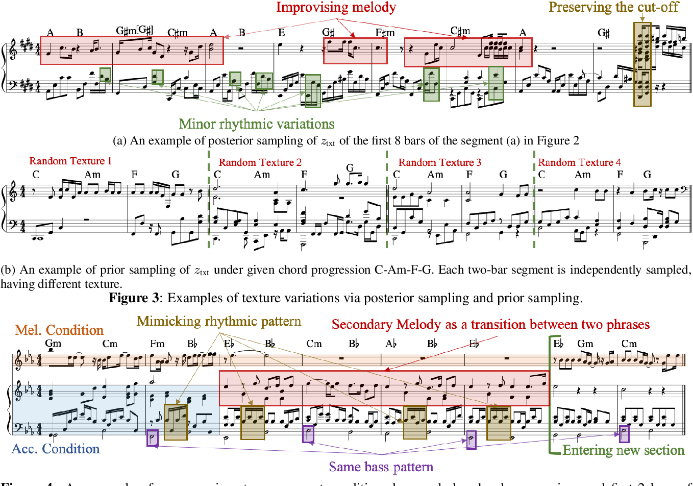 Figure 2 for Learning Interpretable Representation for Controllable Polyphonic Music Generation