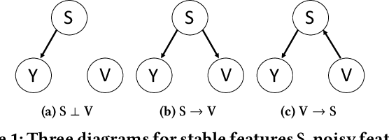 Figure 1 for Stable Prediction across Unknown Environments