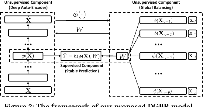 Figure 2 for Stable Prediction across Unknown Environments