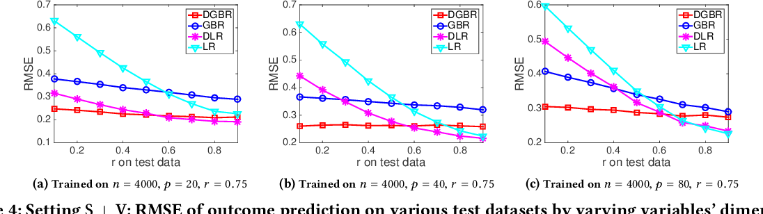 Figure 4 for Stable Prediction across Unknown Environments