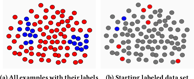 Figure 1 for Active Learning for Skewed Data Sets