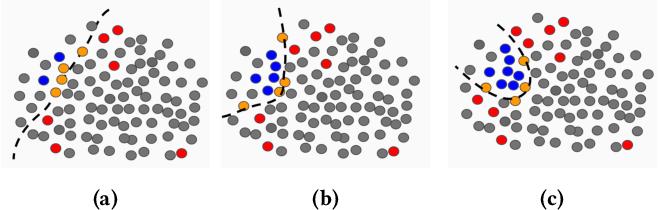 Figure 3 for Active Learning for Skewed Data Sets
