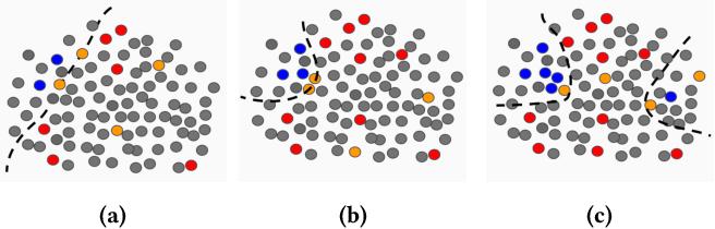 Figure 4 for Active Learning for Skewed Data Sets