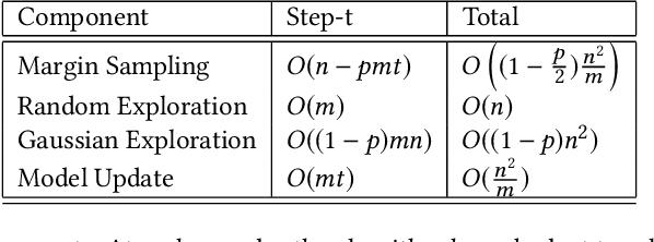 Figure 2 for Active Learning for Skewed Data Sets