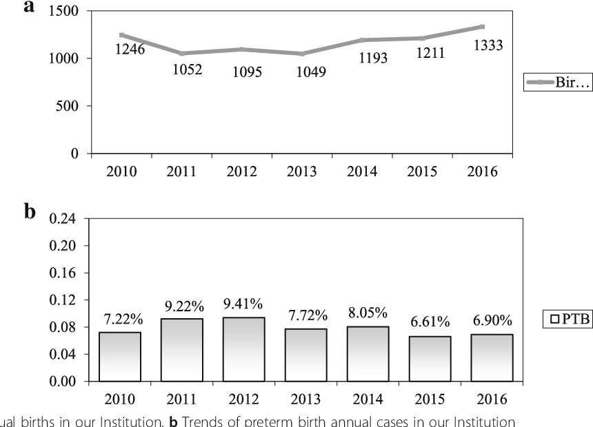 Fig. 1 a Trends of annual births in our Institution. b Trends of preterm birth annual cases in our Institution