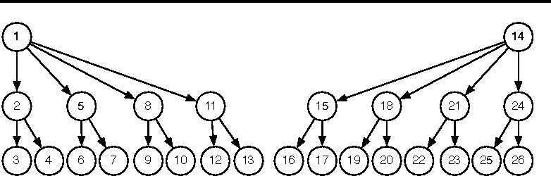 Figure 1 for Learning Word Representations with Hierarchical Sparse Coding