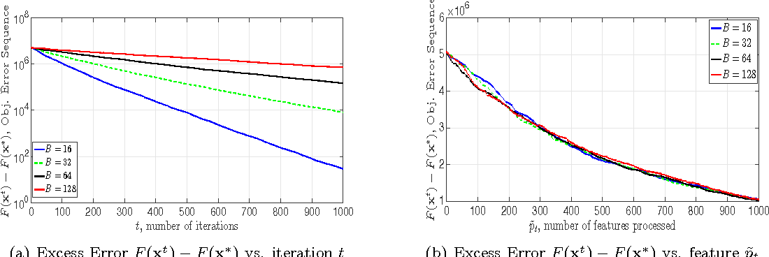 Figure 2 for A Class of Parallel Doubly Stochastic Algorithms for Large-Scale Learning
