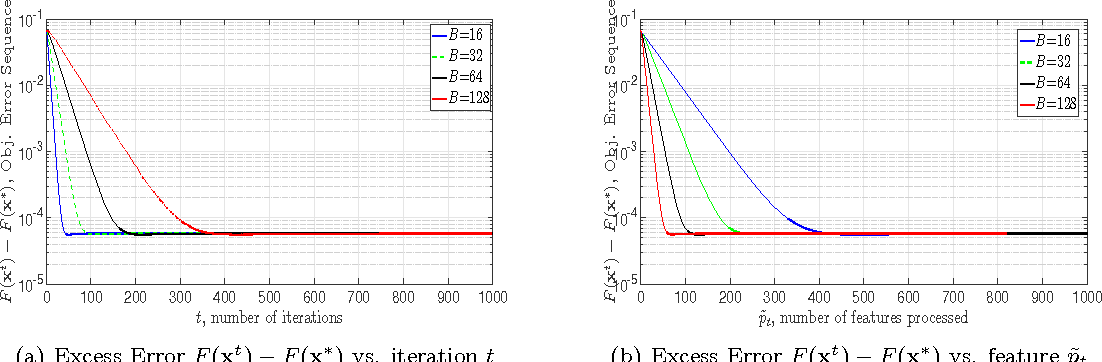 Figure 4 for A Class of Parallel Doubly Stochastic Algorithms for Large-Scale Learning