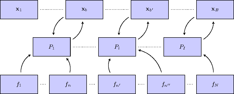 Figure 1 for A Class of Parallel Doubly Stochastic Algorithms for Large-Scale Learning