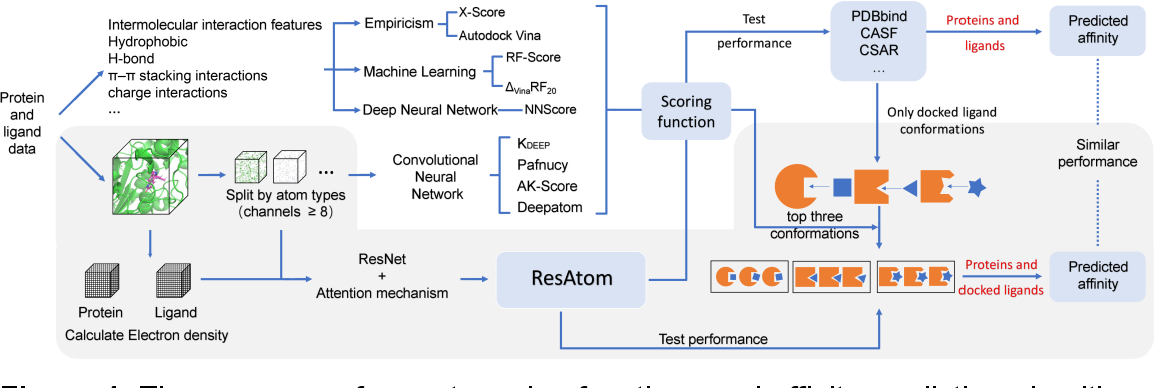 Figure 1 for ResAtom System: Protein and Ligand Affinity Prediction Model Based on Deep Learning