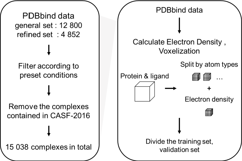 Figure 2 for ResAtom System: Protein and Ligand Affinity Prediction Model Based on Deep Learning