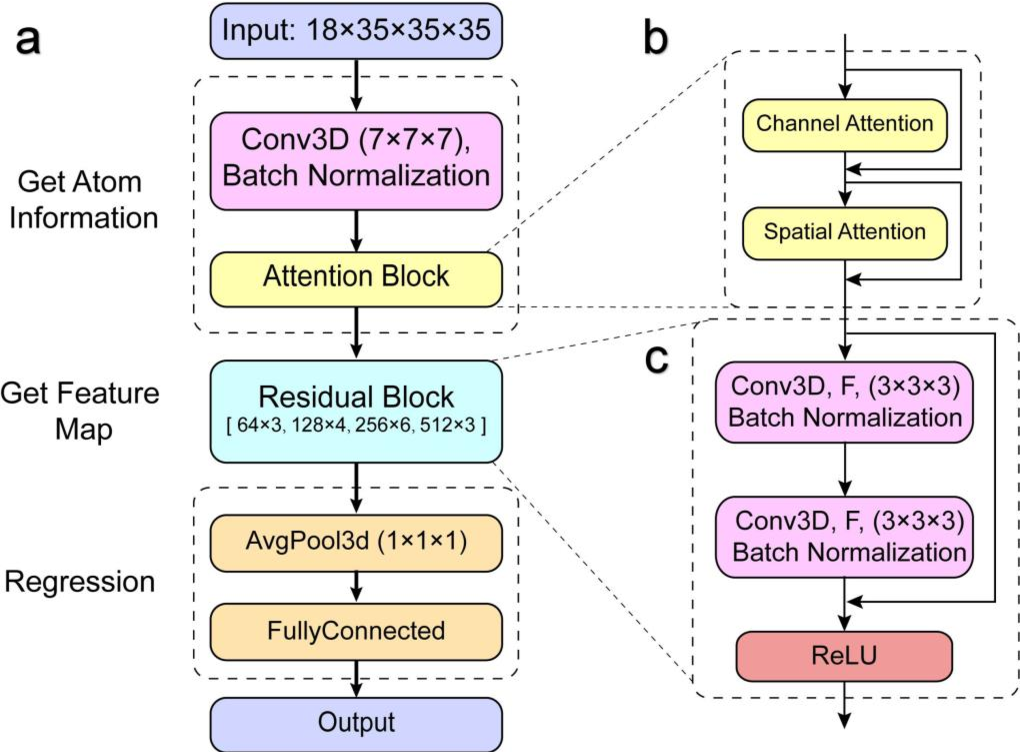 Figure 3 for ResAtom System: Protein and Ligand Affinity Prediction Model Based on Deep Learning