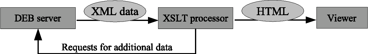 Figure 2: XSLT processor running queries nested in the XSLT script