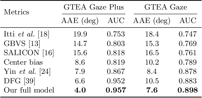 Figure 2 for Predicting Gaze in Egocentric Video by Learning Task-dependent Attention Transition