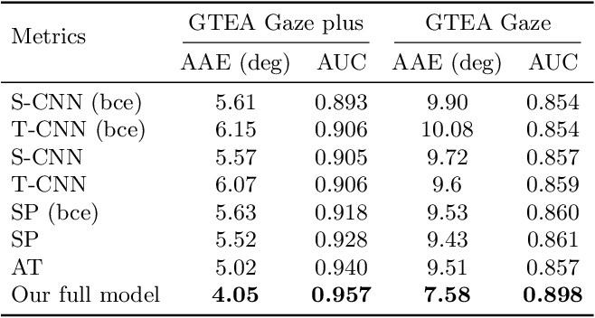 Figure 4 for Predicting Gaze in Egocentric Video by Learning Task-dependent Attention Transition