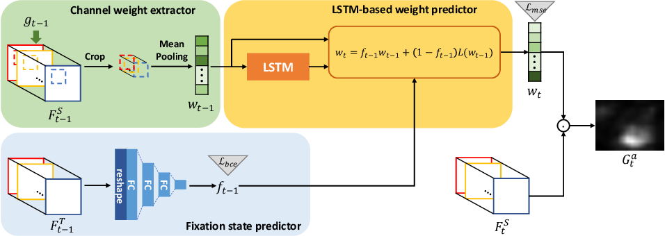 Figure 3 for Predicting Gaze in Egocentric Video by Learning Task-dependent Attention Transition