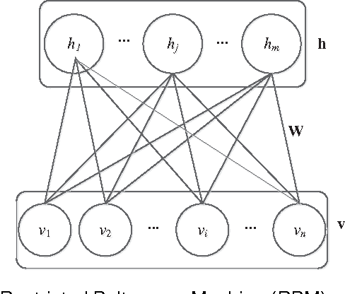 Figure 1 for Restricted Boltzmann Machines with Gaussian Visible Units Guided by Pairwise Constraints