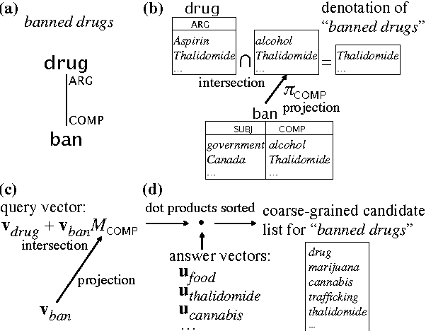Figure 1 for Learning Semantically and Additively Compositional Distributional Representations