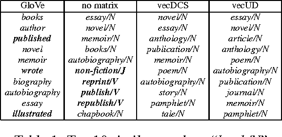 Figure 2 for Learning Semantically and Additively Compositional Distributional Representations