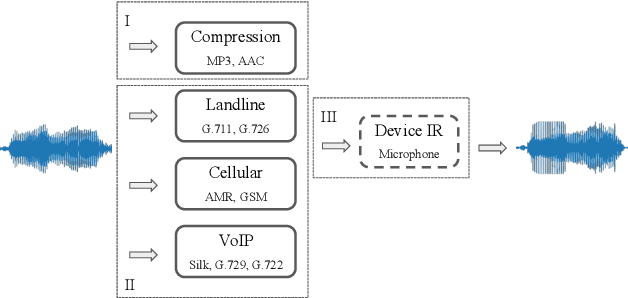 Figure 1 for UR Channel-Robust Synthetic Speech Detection System for ASVspoof 2021