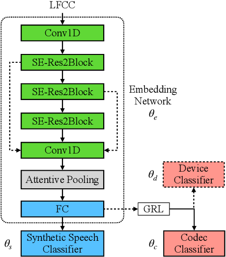 Figure 3 for UR Channel-Robust Synthetic Speech Detection System for ASVspoof 2021