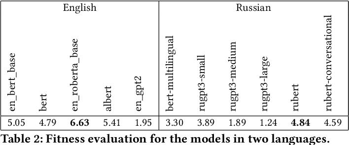 Figure 4 for MOROCCO: Model Resource Comparison Framework