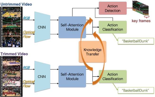 Figure 1 for Learning Transferable Self-attentive Representations for Action Recognition in Untrimmed Videos with Weak Supervision