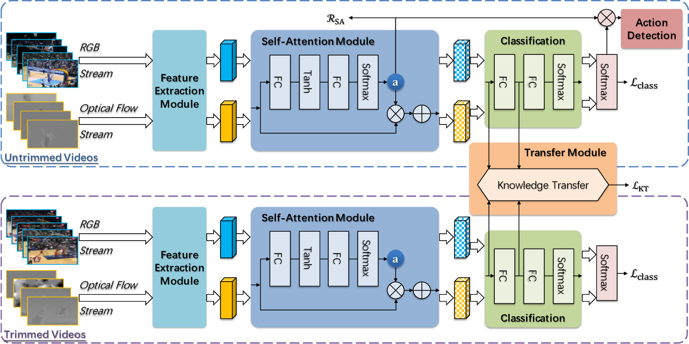 Figure 3 for Learning Transferable Self-attentive Representations for Action Recognition in Untrimmed Videos with Weak Supervision