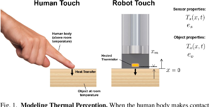 Figure 1 for Material Recognition via Heat Transfer Given Ambiguous Initial Conditions