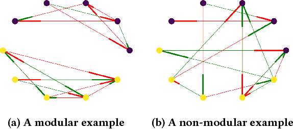 Figure 1 for Why don't the modules dominate - Investigating the Structure of a Well-Known Modularity-Inducing Problem Domain