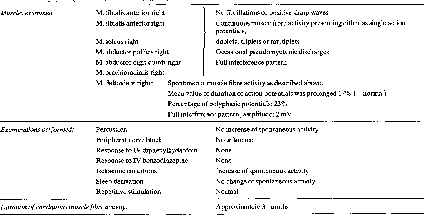 Table 2. Electrophysiological findings. Electromyography