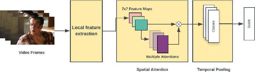 Figure 1 for Emotion Recognition with Spatial Attention and Temporal Softmax Pooling