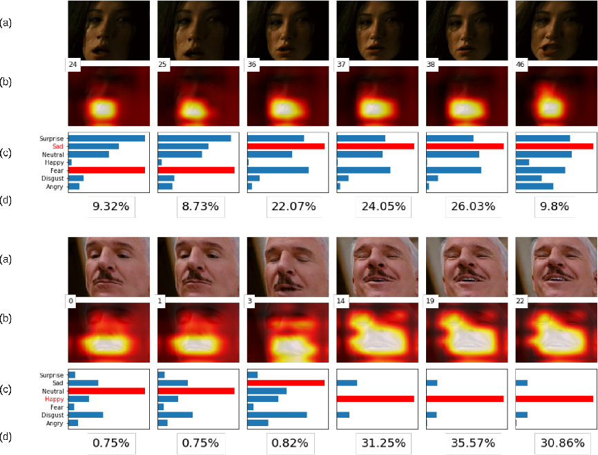 Figure 3 for Emotion Recognition with Spatial Attention and Temporal Softmax Pooling