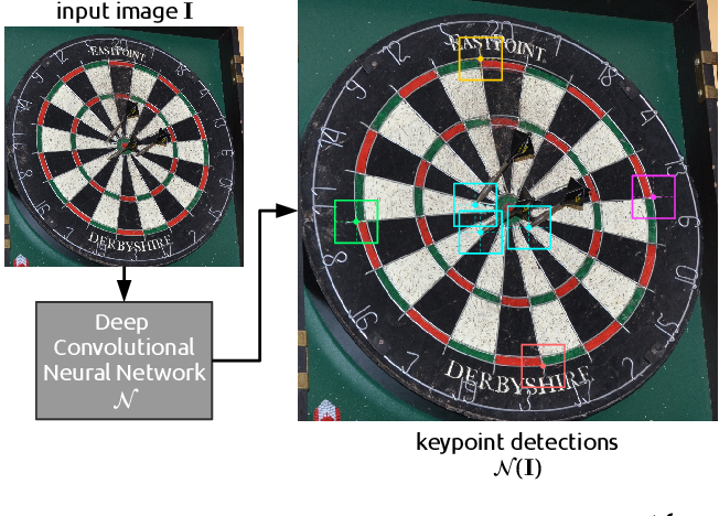 Figure 4 for DeepDarts: Modeling Keypoints as Objects for Automatic Scorekeeping in Darts using a Single Camera
