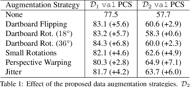 Figure 1 for DeepDarts: Modeling Keypoints as Objects for Automatic Scorekeeping in Darts using a Single Camera