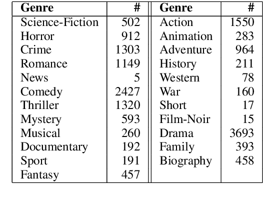 Figure 2 for Rating for Parents: Predicting Children Suitability Rating for Movies Based on Language of the Movies