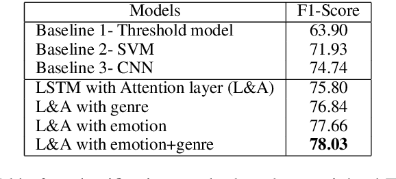 Figure 4 for Rating for Parents: Predicting Children Suitability Rating for Movies Based on Language of the Movies